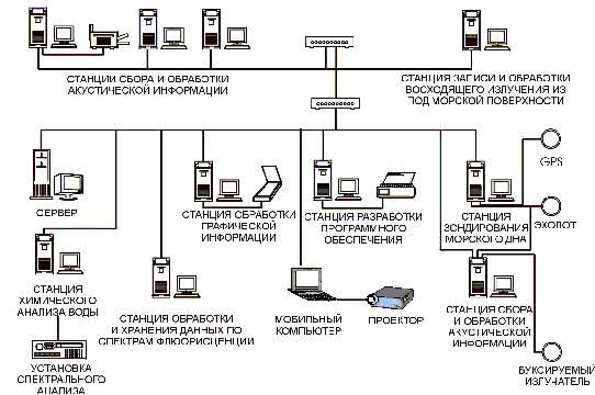сетевых соединений между